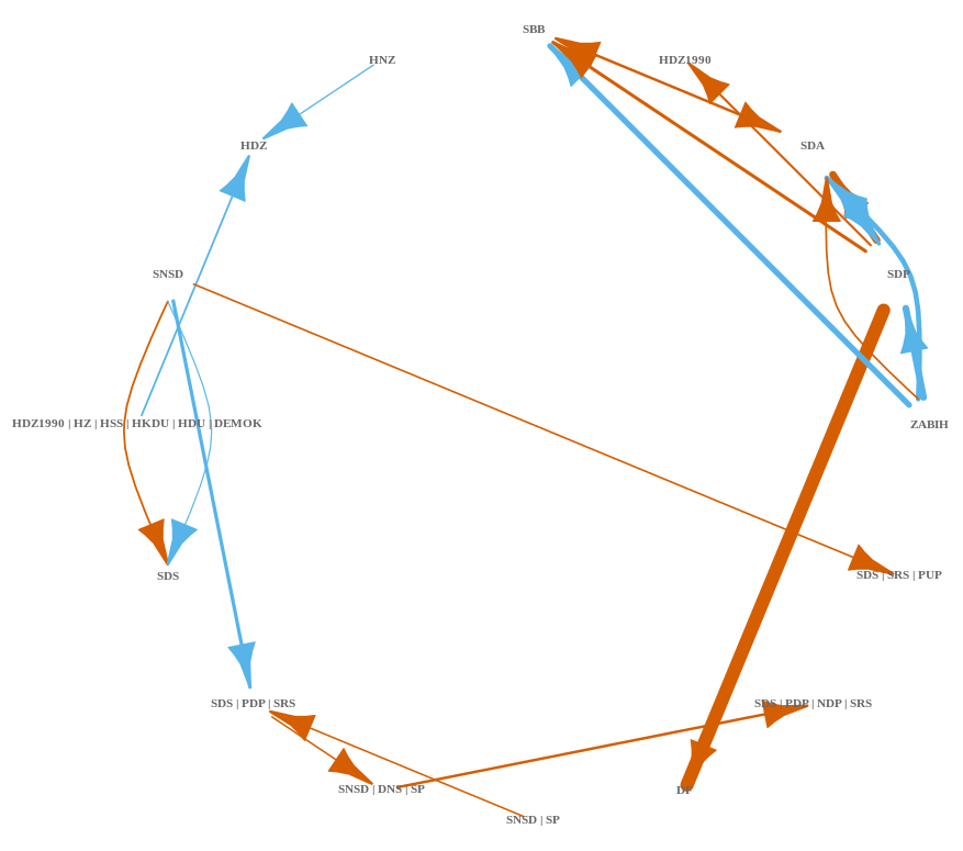 Network attempt at visualizing the transitions